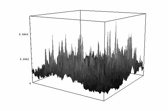 マルチフラクタルな波動関数
